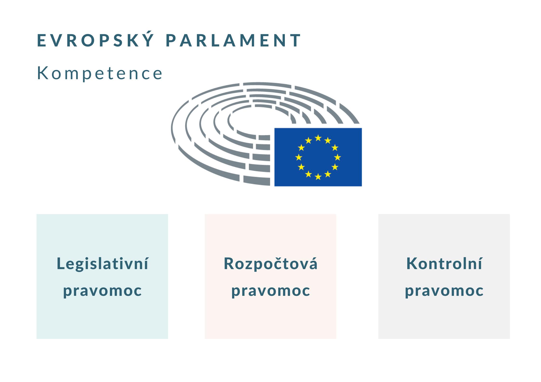 Oblasti kompetencí Evropského parlamentu