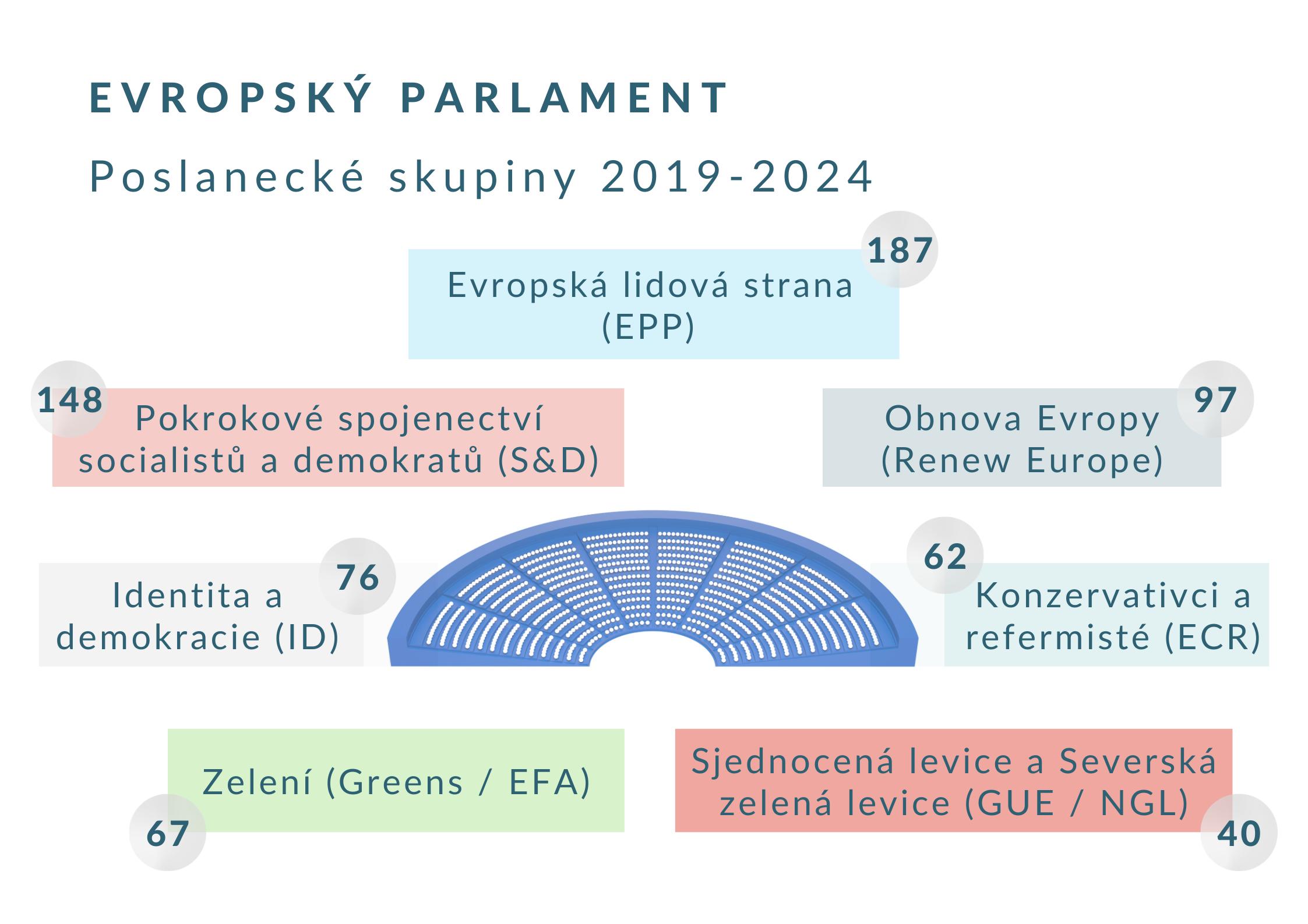 Politické skupiny/frakce současného Evropského parlamentu