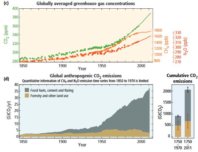 Zdroj: Mezivládní panel pro změnu klimatu (.pdf, str. 3)