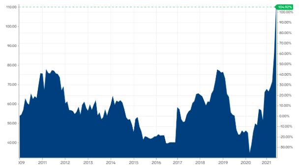 Vývoj ceny uhlí v USD za tunu (k 17. červnu 2021). Zdroj: Markets Insider